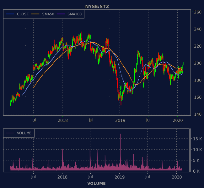 3 Years OHLC Graph (NYSE:STZ)