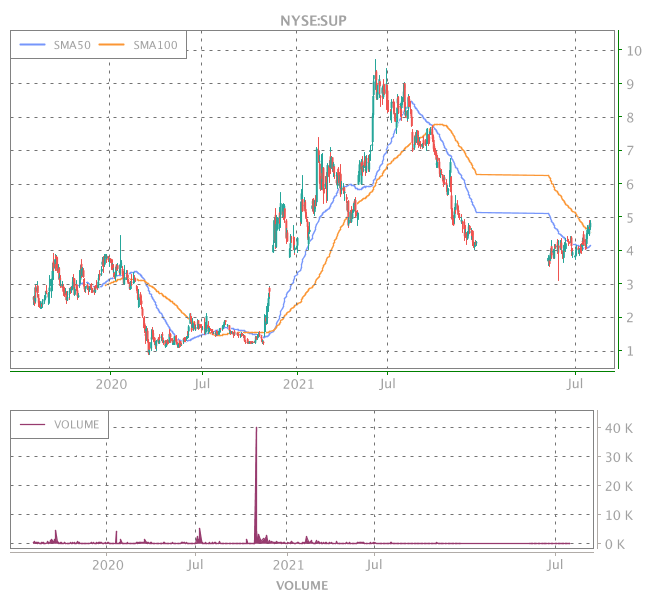 3 Years OHLC Graph (NYSE:SUP)