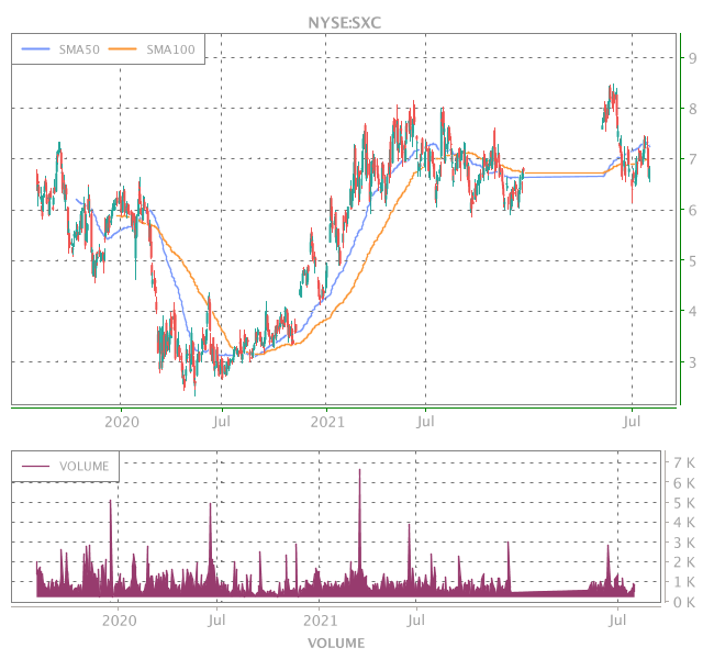3 Years OHLC Graph (NYSE:SXC)