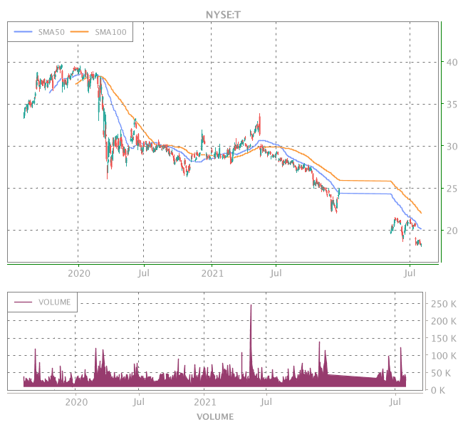 3 Years OHLC Graph (NYSE:T)