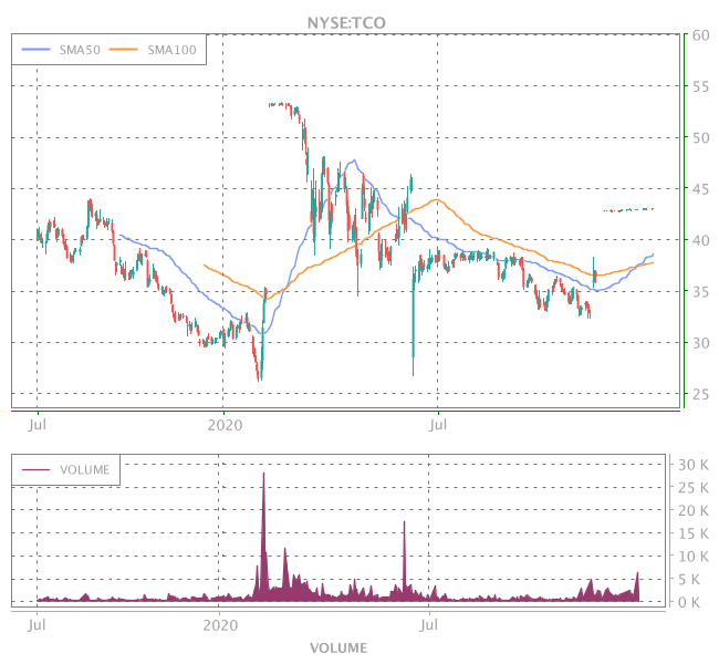 3 Years OHLC Graph (NYSE:TCO)