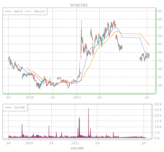 3 Years OHLC Graph (NYSE:TDC)