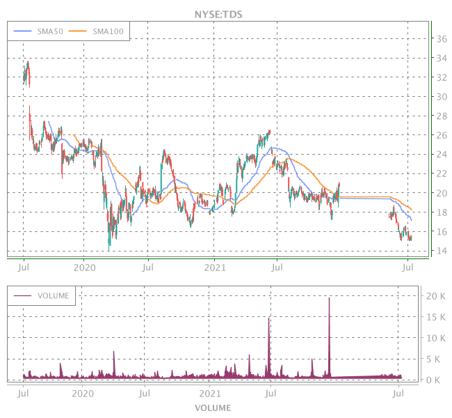 3 Years OHLC Graph (NYSE:TDS)
