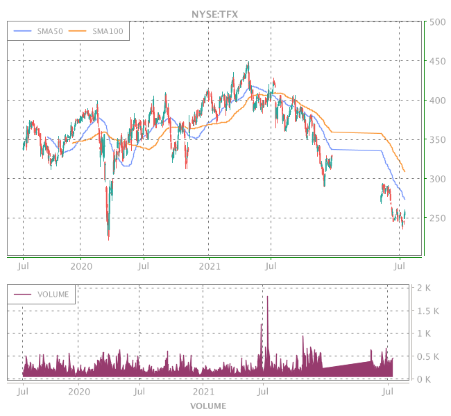 3 Years OHLC Graph (NYSE:TFX)
