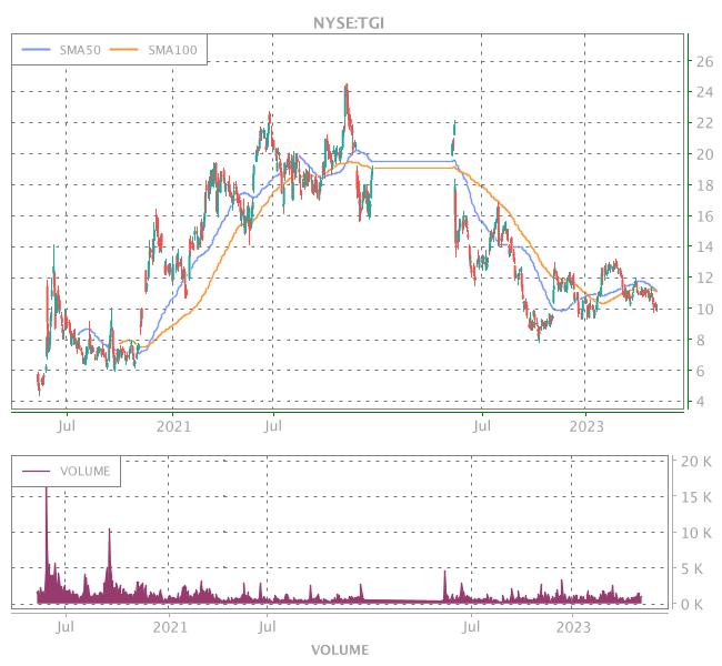 3 Years OHLC Graph (NYSE:TGI)