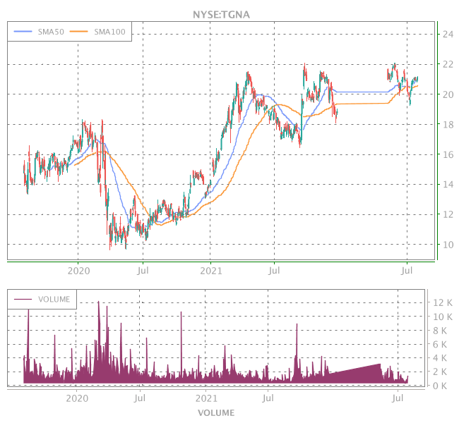 3 Years OHLC Graph (NYSE:TGNA)