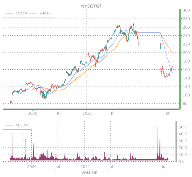 3 Years OHLC Graph (NYSE:TGT)