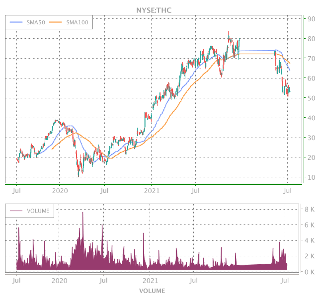 3 Years OHLC Graph (NYSE:THC)