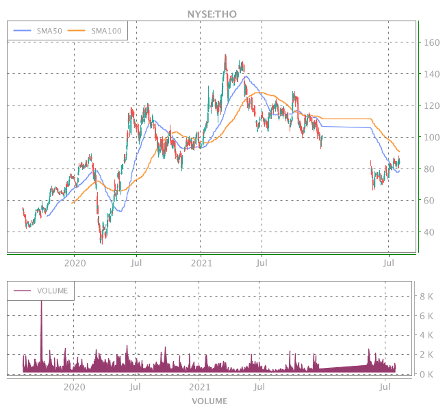 3 Years OHLC Graph (NYSE:THO)