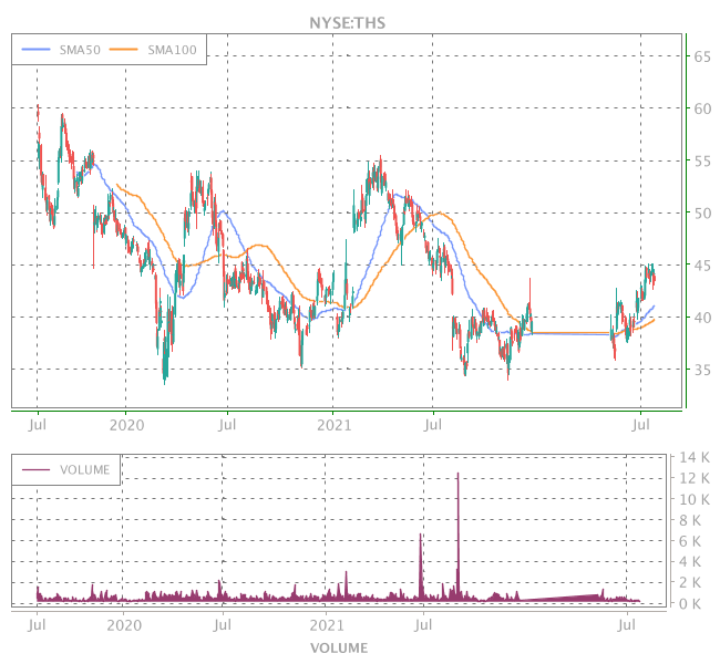3 Years OHLC Graph (NYSE:THS)