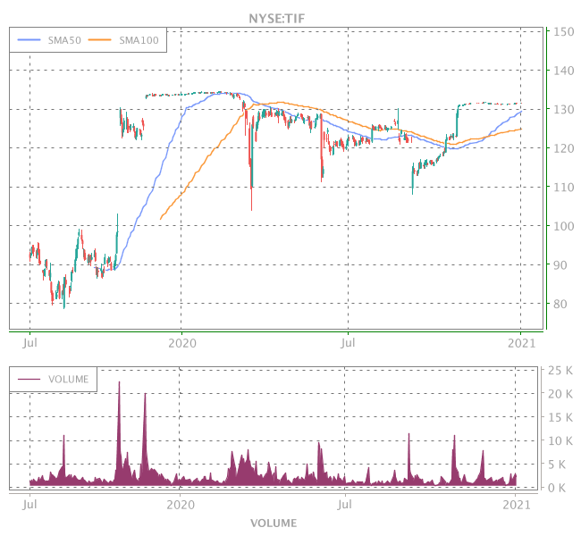 3 Years OHLC Graph (NYSE:TIF)
