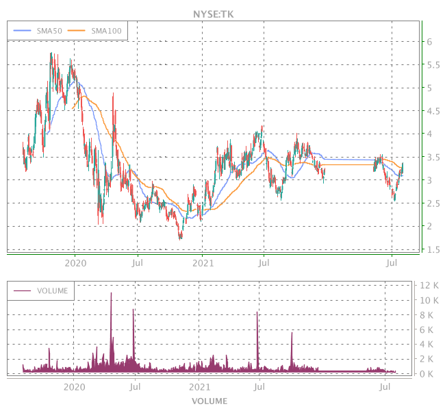 3 Years OHLC Graph (NYSE:TK)
