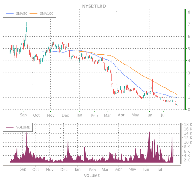 3 Years OHLC Graph (NYSE:TLRD)