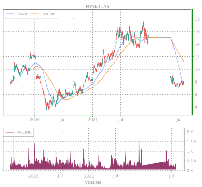 3 Years OHLC Graph (NYSE:TLYS)
