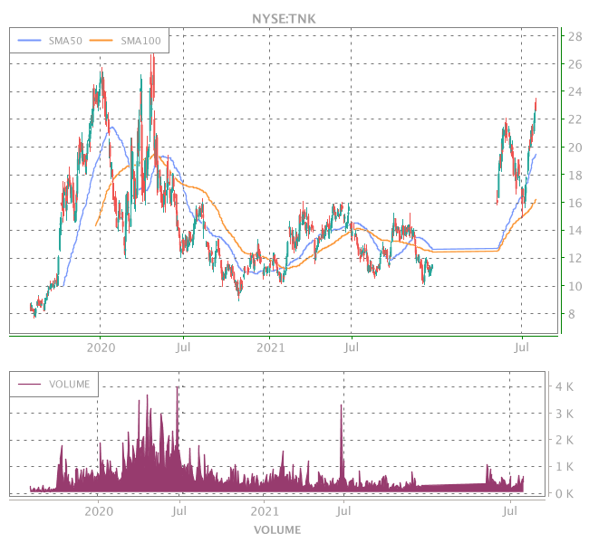 3 Years OHLC Graph (NYSE:TNK)