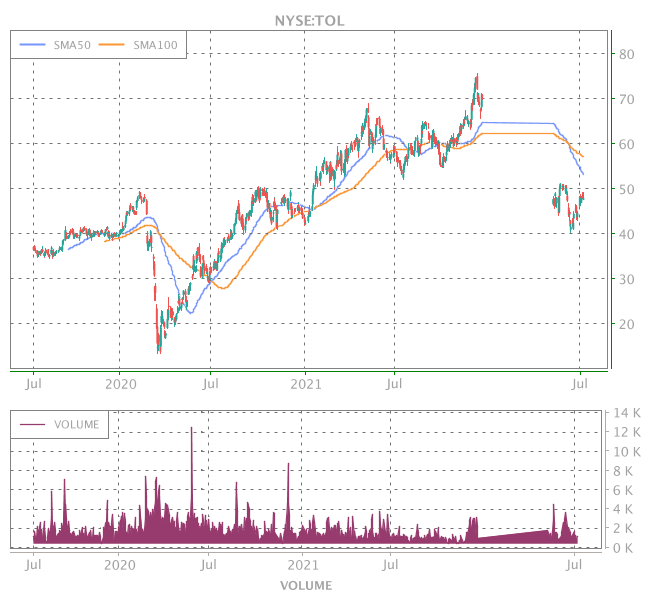 3 Years OHLC Graph (NYSE:TOL)
