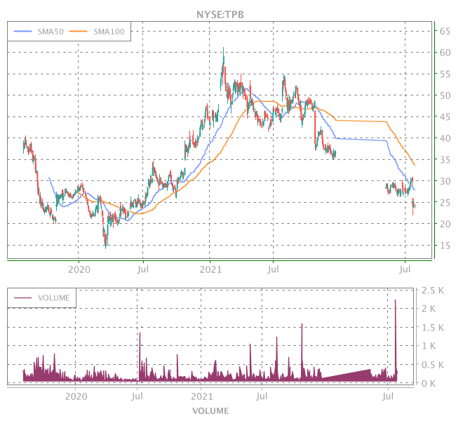 3 Years OHLC Graph (NYSE:TPB)