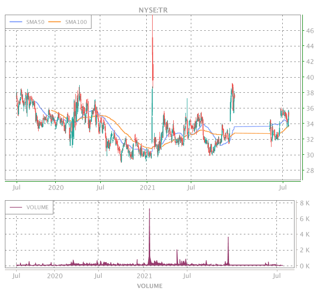 3 Years OHLC Graph (NYSE:TR)