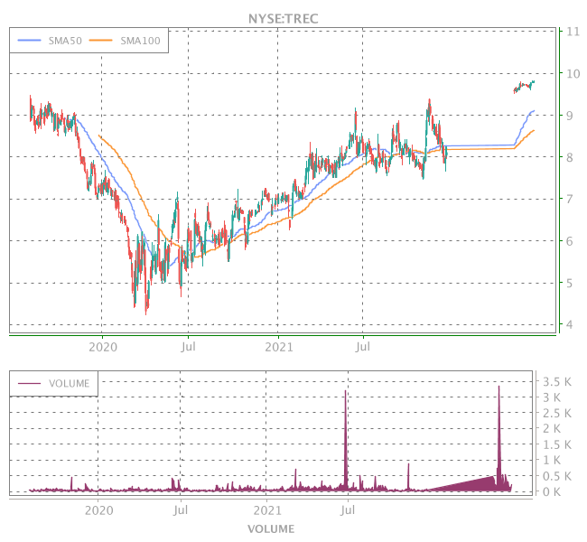 3 Years OHLC Graph (NYSE:TREC)