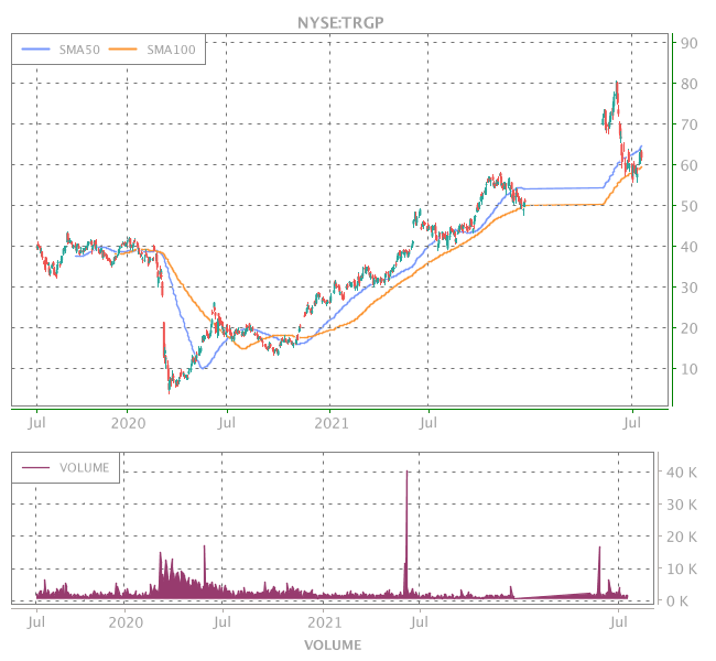 3 Years OHLC Graph (NYSE:TRGP)