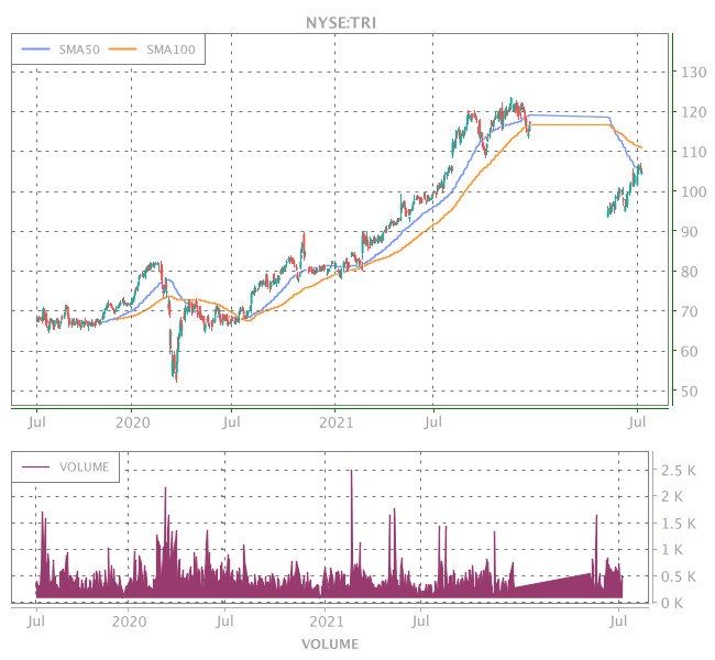 3 Years OHLC Graph (NYSE:TRI)