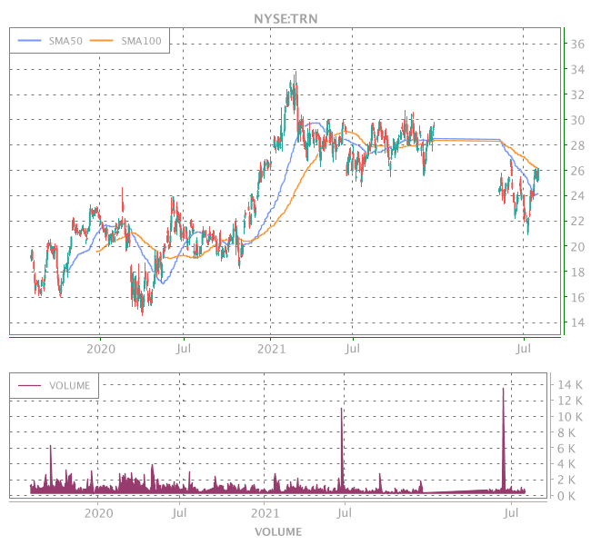 3 Years OHLC Graph (NYSE:TRN)