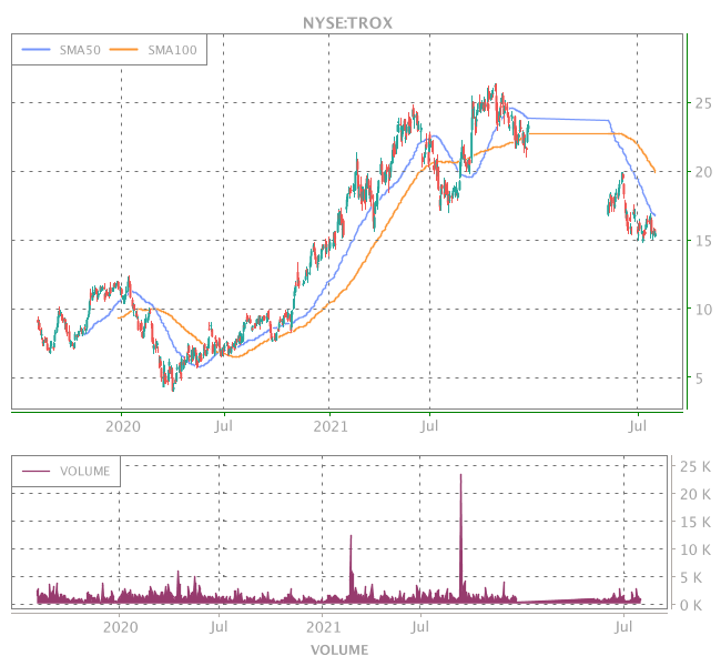 3 Years OHLC Graph (NYSE:TROX)