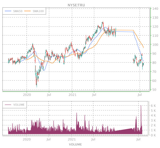 3 Years OHLC Graph (NYSE:TRU)