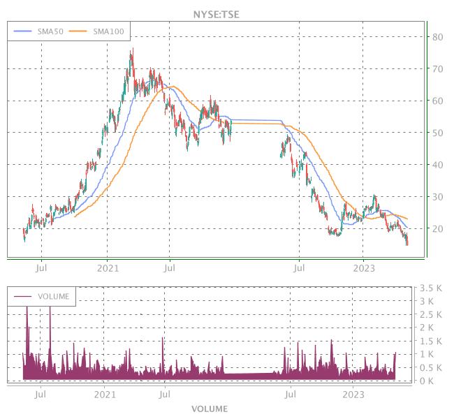 3 Years OHLC Graph (NYSE:TSE)