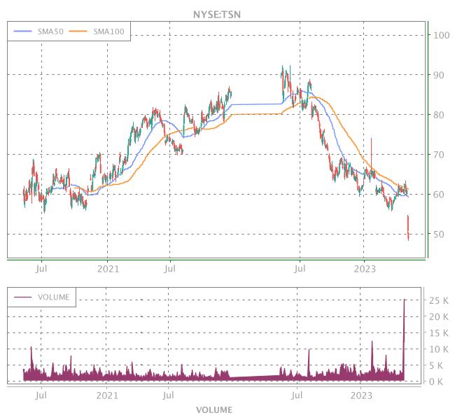 3 Years OHLC Graph (NYSE:TSN)