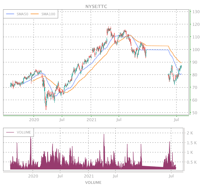 3 Years OHLC Graph (NYSE:TTC)