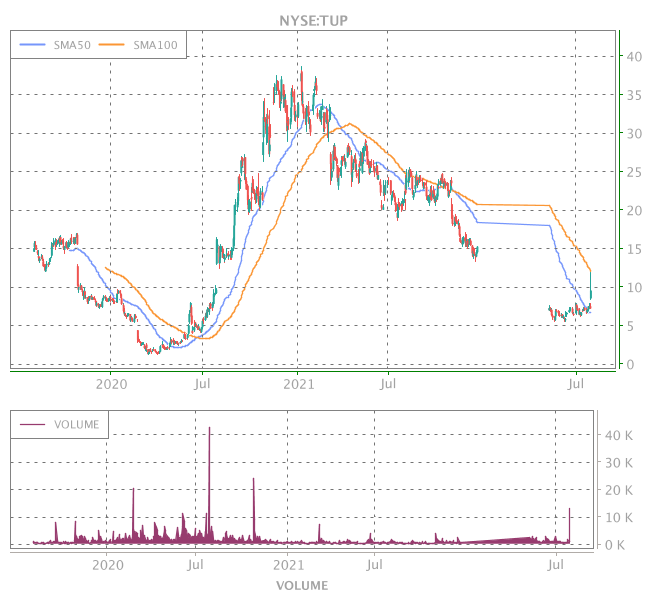 3 Years OHLC Graph (NYSE:TUP)