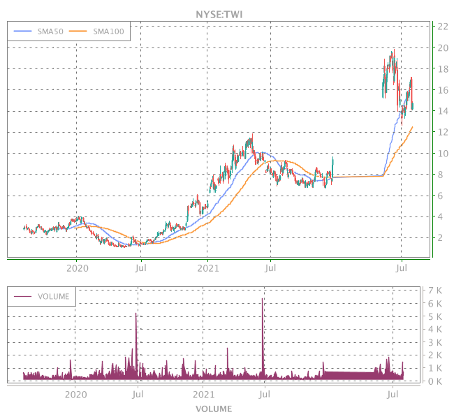 3 Years OHLC Graph (NYSE:TWI)