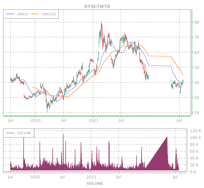 3 Years OHLC Graph (NYSE:TWTR)