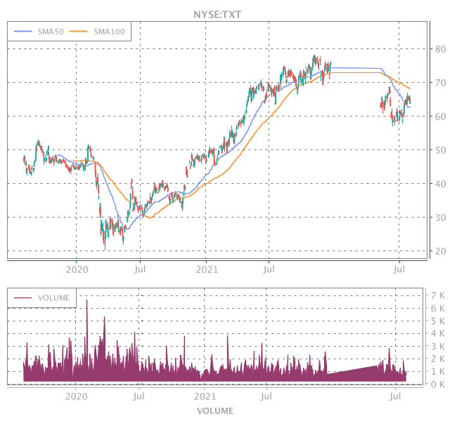 3 Years OHLC Graph (NYSE:TXT)