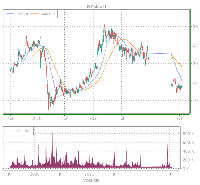 3 Years OHLC Graph (NYSE:UFI)