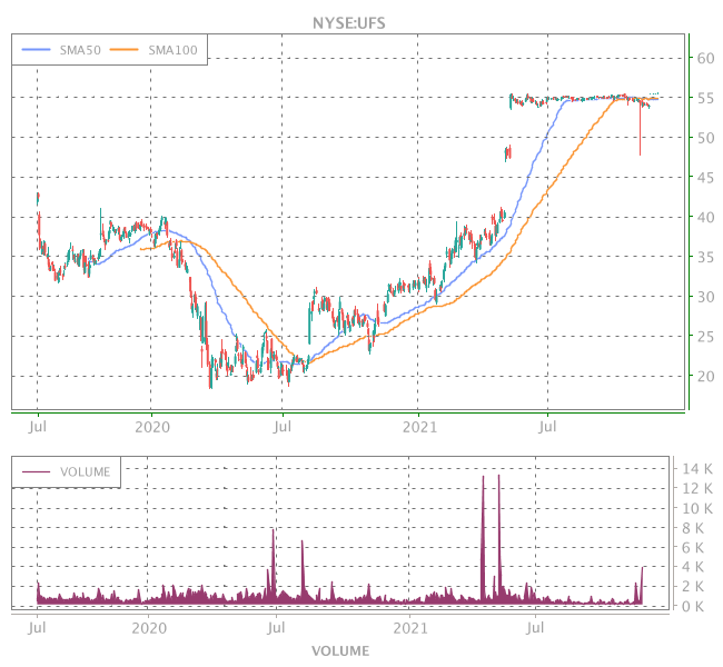 3 Years OHLC Graph (NYSE:UFS)