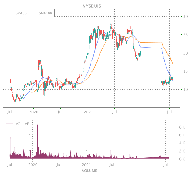 3 Years OHLC Graph (NYSE:UIS)
