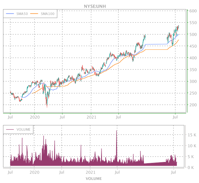 3 Years OHLC Graph (NYSE:UNH)