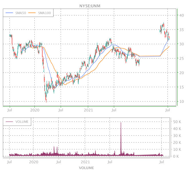 3 Years OHLC Graph (NYSE:UNM)