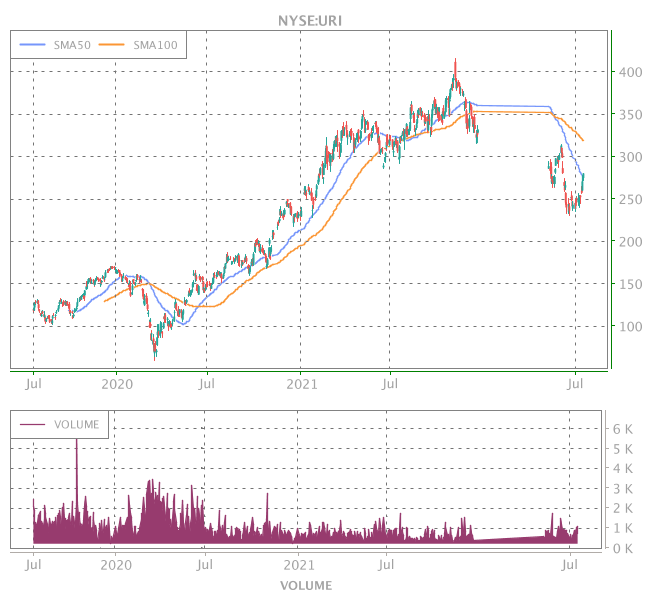 3 Years OHLC Graph (NYSE:URI)