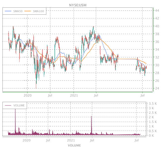 3 Years OHLC Graph (NYSE:USM)