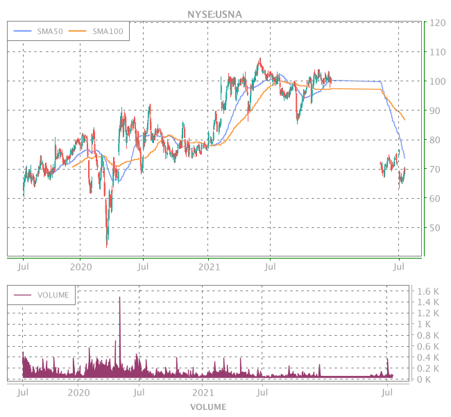 3 Years OHLC Graph (NYSE:USNA)