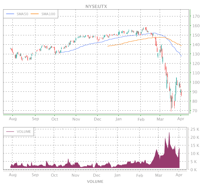 3 Years OHLC Graph (NYSE:UTX)