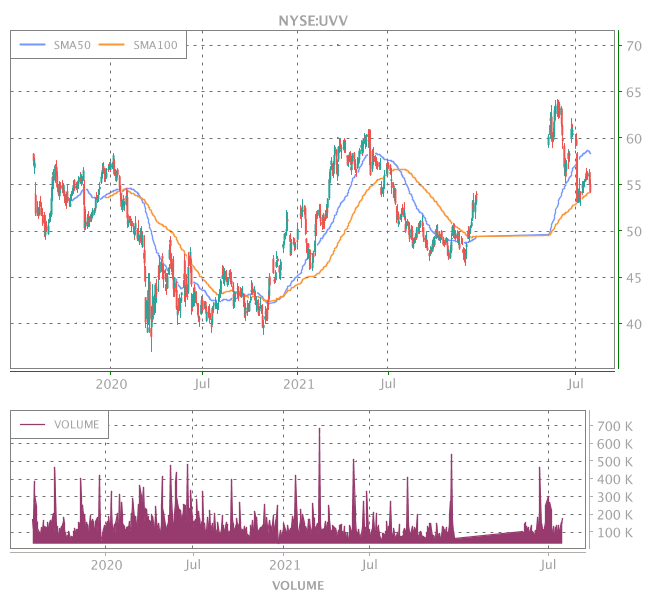 3 Years OHLC Graph (NYSE:UVV)