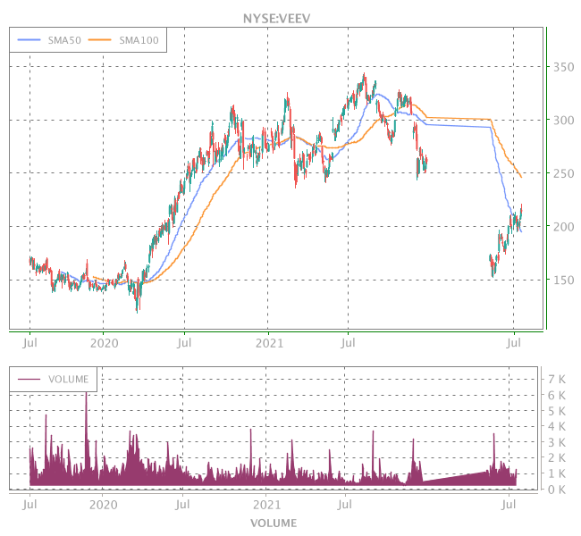 3 Years OHLC Graph (NYSE:VEEV)