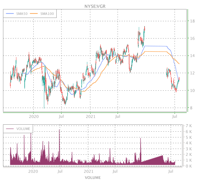 3 Years OHLC Graph (NYSE:VGR)