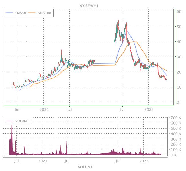 3 Years OHLC Graph (NYSE:VHI)