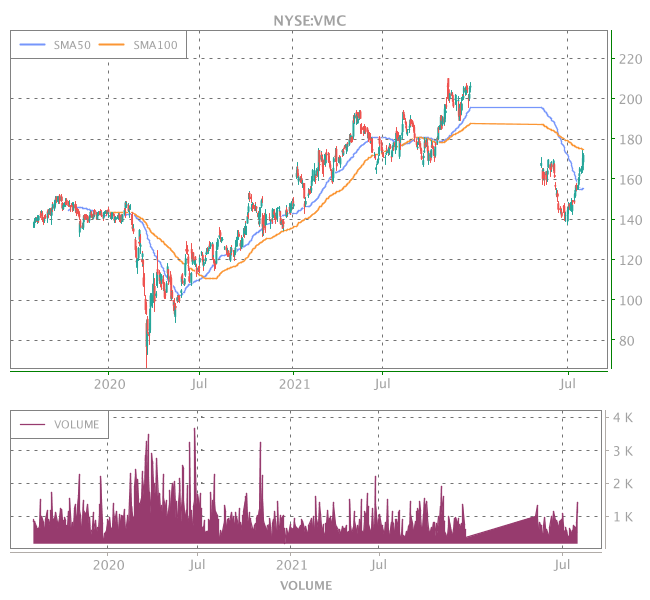 3 Years OHLC Graph (NYSE:VMC)