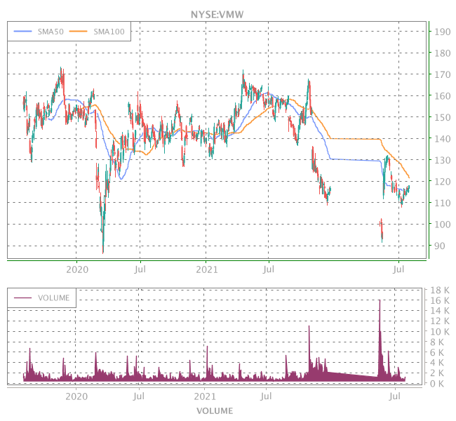 3 Years OHLC Graph (NYSE:VMW)